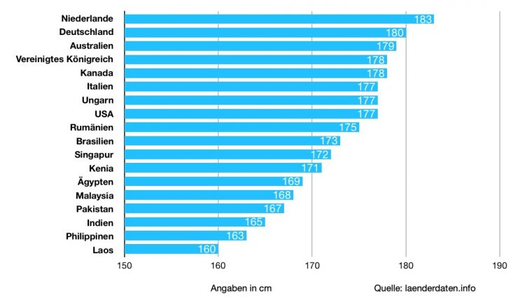 Deutschland statistik körpergröße Startseite